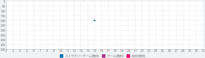 サピエンス・カード 〜人類進化箱庭育成ゲーム〜のランキング推移