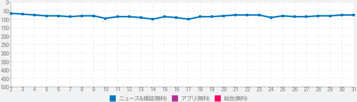 The New York Timesのランキング推移