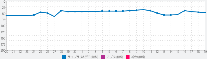 Wifi Connecter Libraryのランキング推移