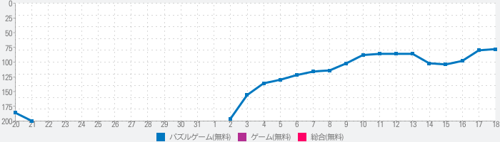 Two Dotsのランキング推移