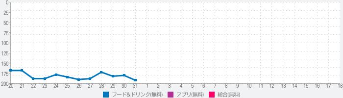 乃木坂な妻たち公式アプリのランキング推移