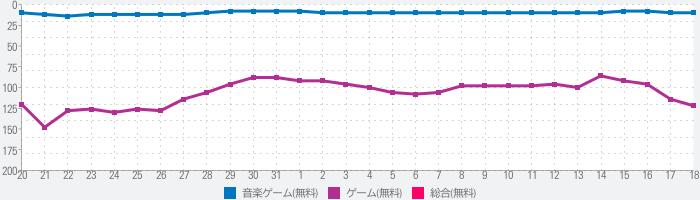 ピアノタイルステージ 「ピアノタイル」の日本版。大人気無料リズムゲーム「ピアステ」は音ゲーの決定版のランキング推移