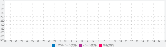 Toy Collapseのランキング推移