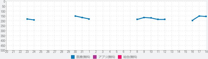 浅田レディースクリニックのランキング推移