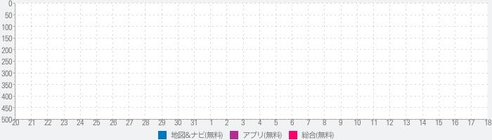 日本交通タクシー配車のランキング推移