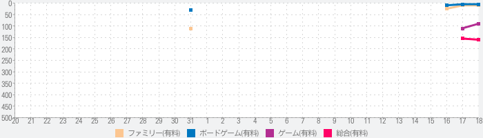 King Tactics – Wars of the Rosesのランキング推移