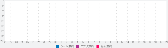System Status Pro: Cell Activity & Battery Monitorのランキング推移