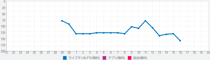 Instant Boost (Addon for Gamers GLTool)のランキング推移