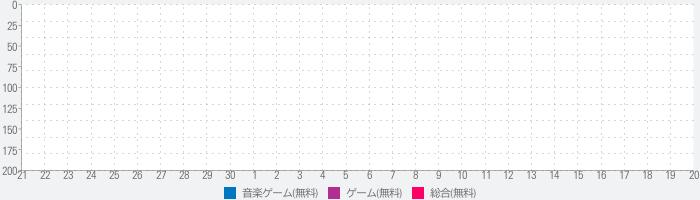 Hero Academia Boku Anime Manga Piano Tiles Gamesのランキング推移