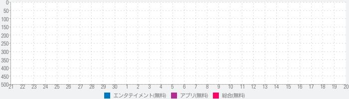 SKE48 AIドルデイズ!【ファン活応援アプリ】のランキング推移