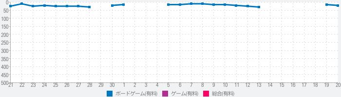 金沢将棋2 ~レベル300~のランキング推移