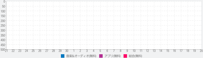Augustro Music Player (67% OFF)のランキング推移