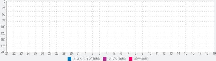 きせかえ検索『がんばれ!ルルロロ』for DRESSAPPSのランキング推移