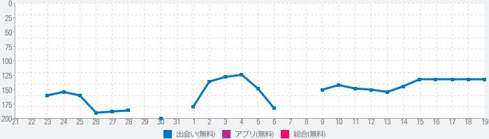 バツイチトーク〜第2の人生の謳歌〜のランキング推移