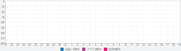 ChatHub Random Chat - Sexy Hot Voice Chatのランキング推移