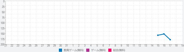 アニメ 高い 学校 生活 日々 ヤンデレ 女の子 シミュレーターのランキング推移