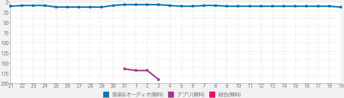 NHKラジオ らじる★らじる ラジオ第1・ラジオ第2・NHK-FM【無料ラジオアプリ】のランキング推移