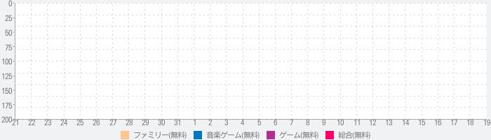 Hello Kitty Music Party - かわいい、キュート!のランキング推移