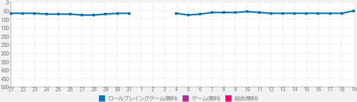 ソードアート・オンライン インテグラル・ファクター(SAOIF)のランキング推移