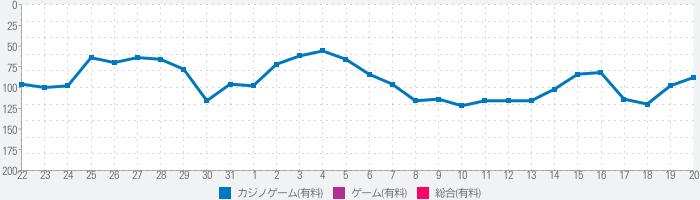 Pスーパー海物語 IN JAPAN2のランキング推移