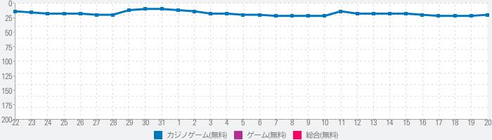 [777Real]P真・北斗無双 第3章のランキング推移