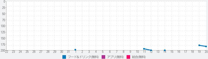 【俺のアプリ】俺の株式会社公式アプリのランキング推移