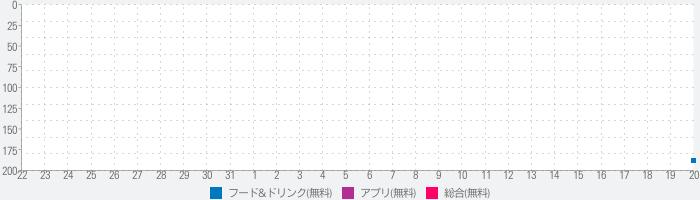 UMEYA公式アプリ -菓子処 梅屋-のランキング推移