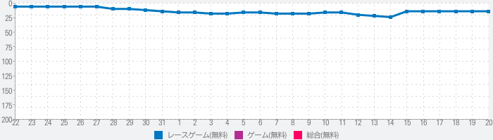 Muscle Race 3Dのランキング推移