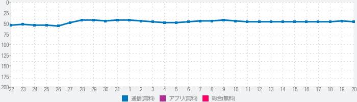 Japan Wi-Fi auto-connect フリーWiFi【ワイコネ】無料Wi-Fi 自動接続のランキング推移