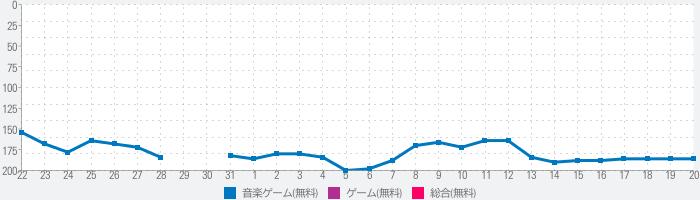 ミュージックライン(Music Line)のランキング推移