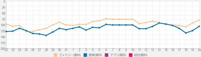 プログラミングゼミ【低学年から使えるプログラミングアプリ】のランキング推移