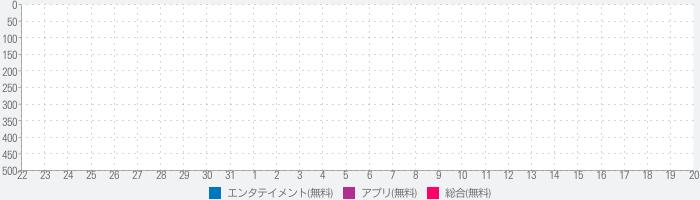 TOKYO 03 Company-東京03オフィシャルアプリのランキング推移