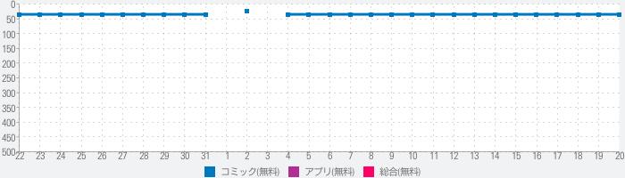 エブリスタ - 小説サービスのランキング推移