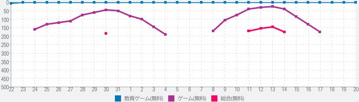 TO-FU Oh!SUSHI2のランキング推移