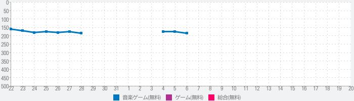BeatEvo YG~ビート・エボリューションのランキング推移