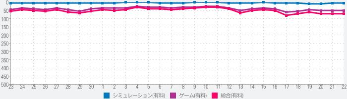 Youtubers Life:ゲーミングチャンネルーバズっちゃおう!のランキング推移