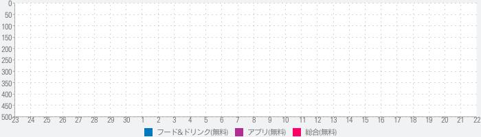 OpenTable Japan - レストラン予約 - 日本のランキング推移