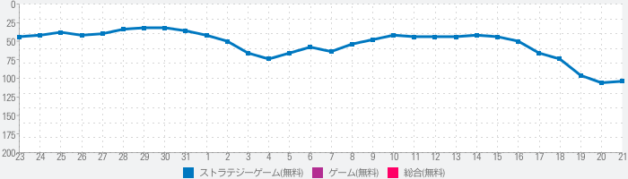 State of Survival: The Walking Dead Collaborationのランキング推移