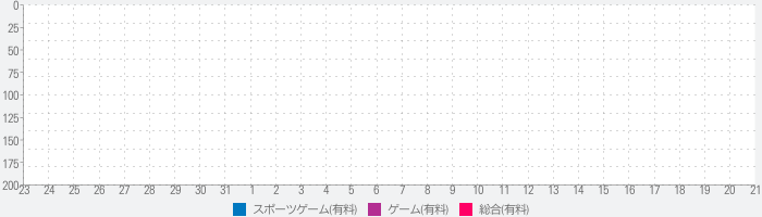 BestScore for Androidのランキング推移