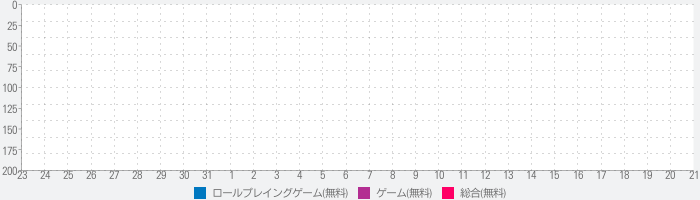 STRIKERS 1945 Collectionのランキング推移