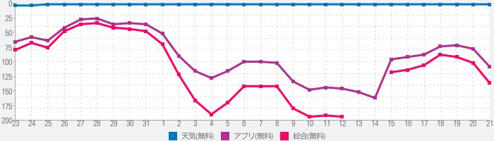 ウェザーニュース  天気・雨雲レーダー・台風の天気予報アプリ 地震情報・災害情報つきのランキング推移