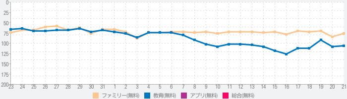 NHK キッズのランキング推移
