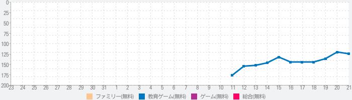 Jibi Land : プリンセスキャッスルのランキング推移
