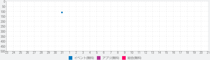 Hurry - Countdown to Birthday/Vacation (& Widgets)のランキング推移
