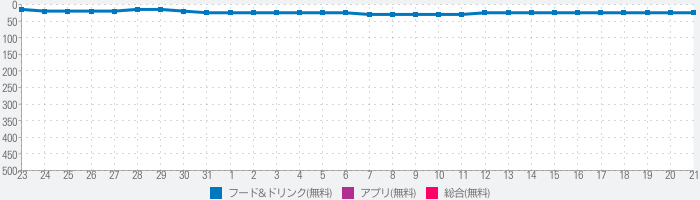 ココウェブ ~ココス公式アプリ~のランキング推移