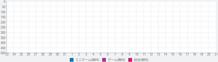 Idle Space Zooのランキング推移