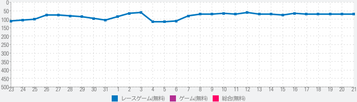 Touch The Wallのランキング推移