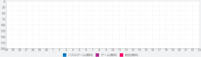 TSUBAKI APPのランキング推移