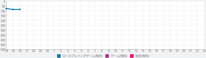 ガイラルディア幻想2のランキング推移