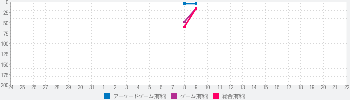 Connect Deep Pipes 2020のランキング推移